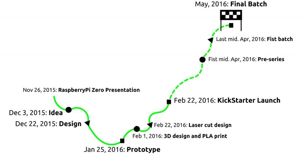 Cronologia de Kickstarter